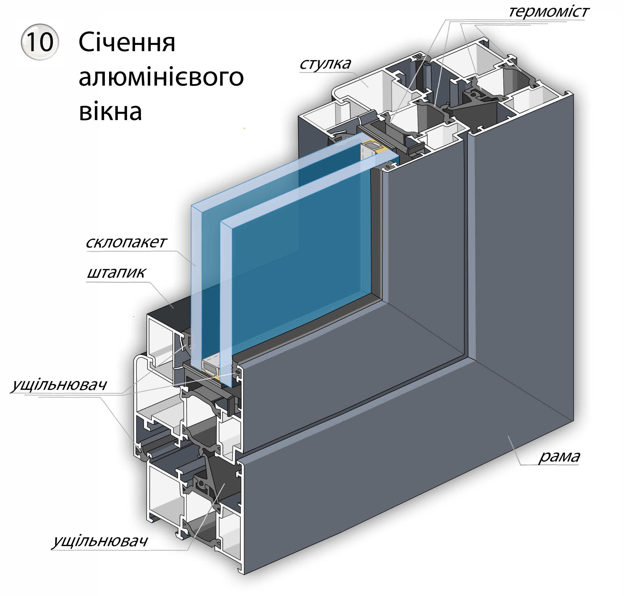 Січення алюмінієвого вікна