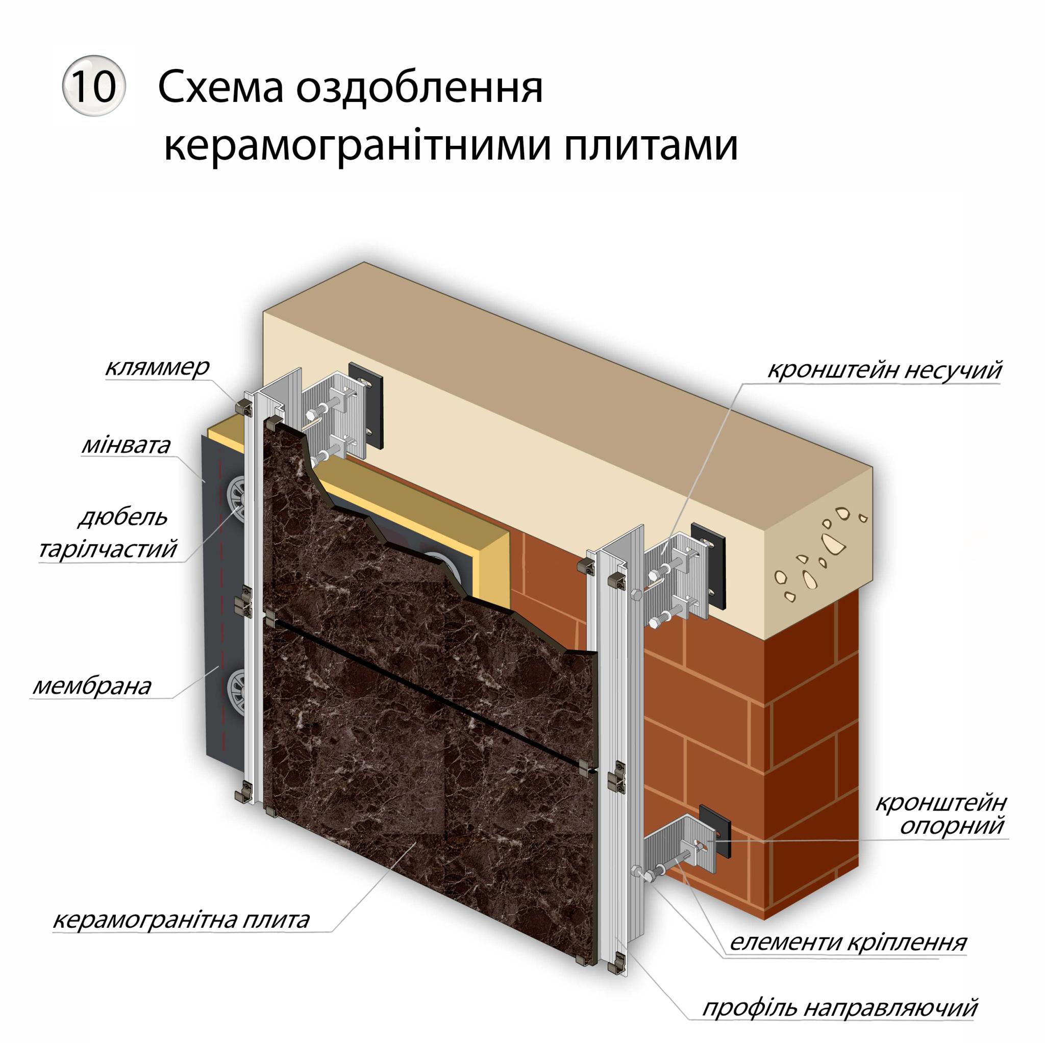 Вентильовані фасади, алюмінієві фасади