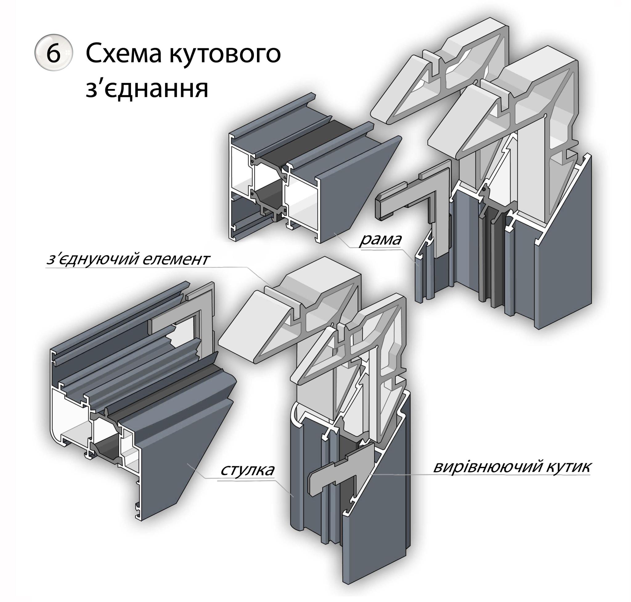 Схема кутового зєднання