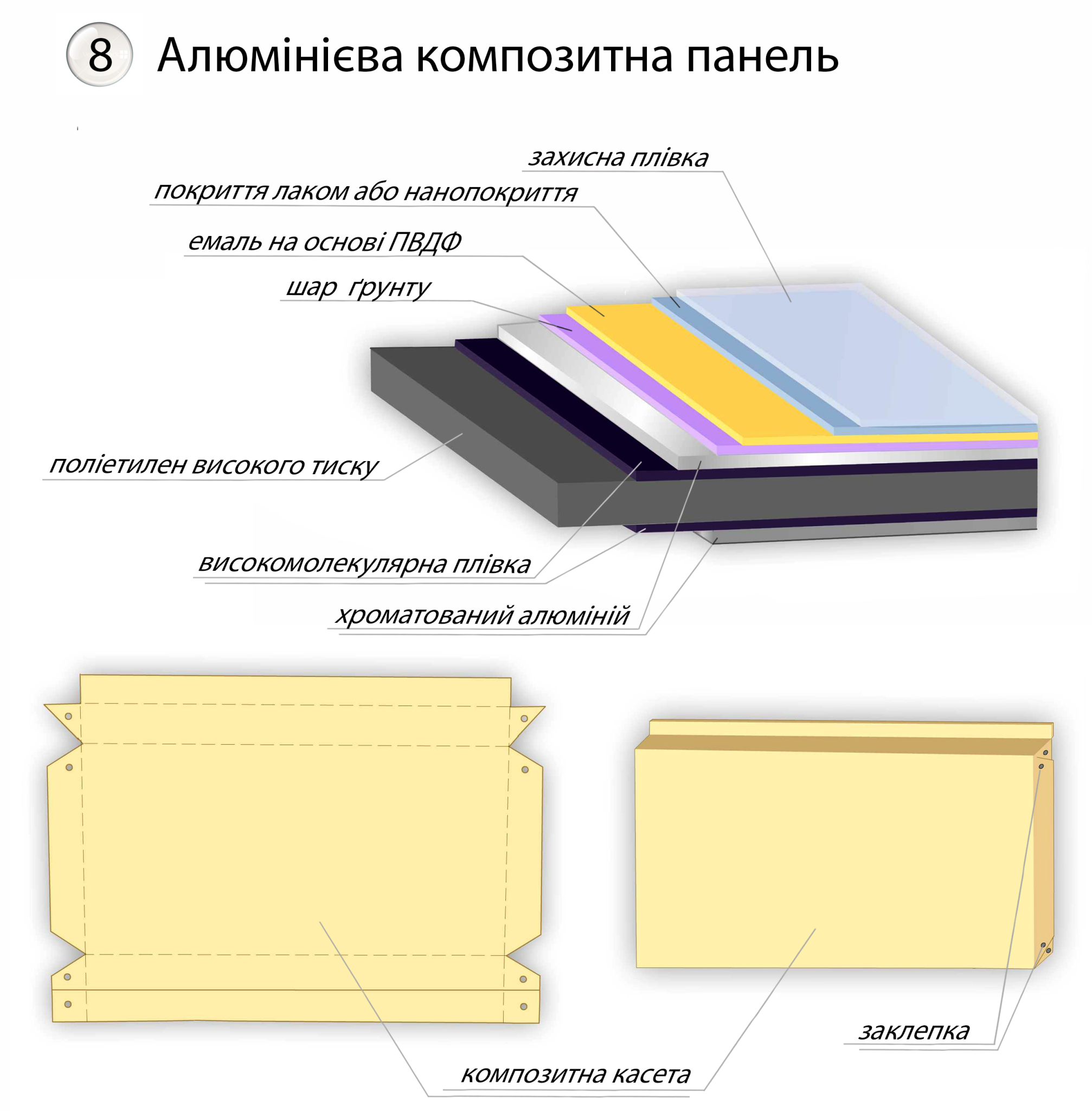Алюмінієва композитна панель