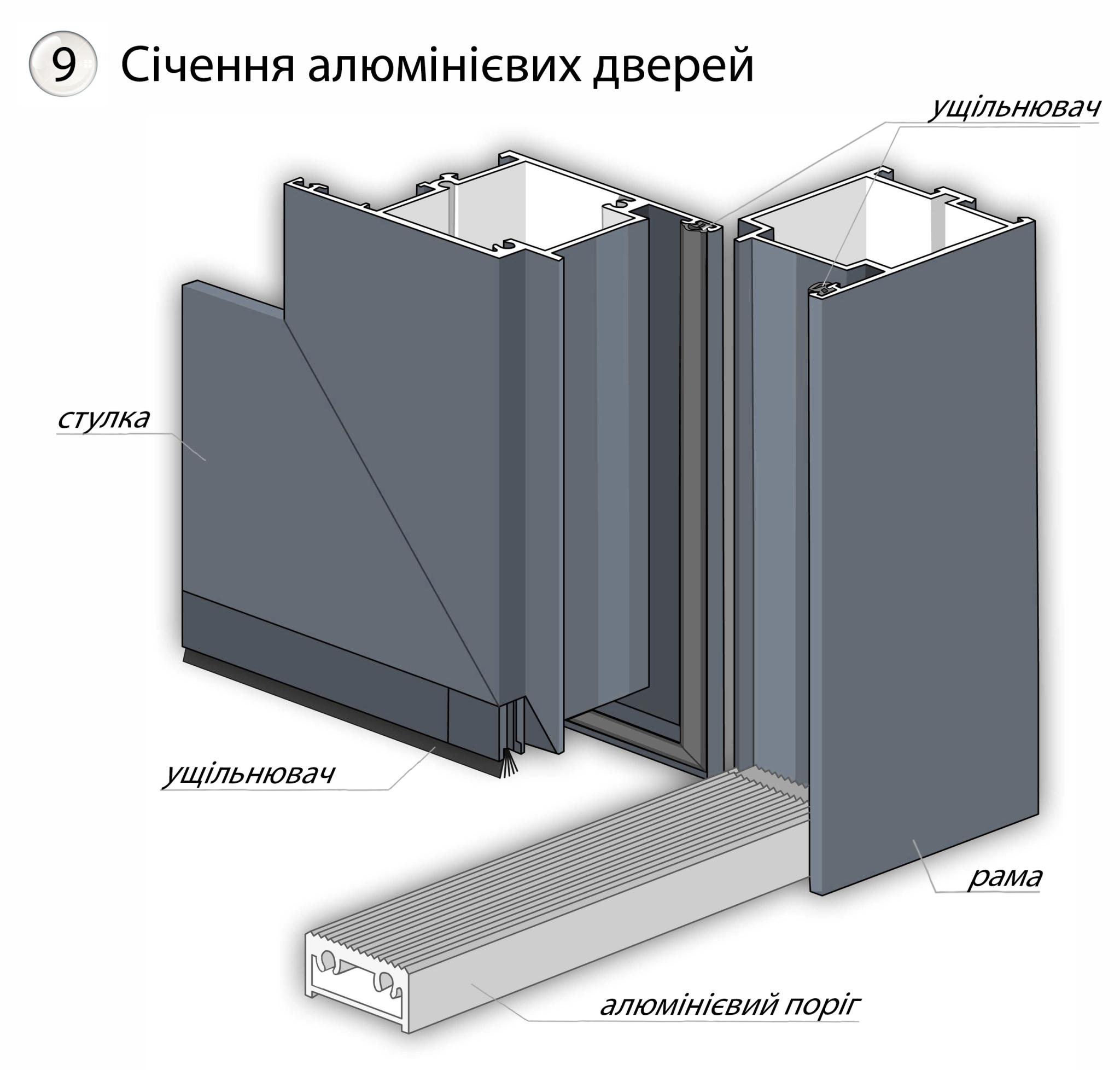 Січення алюмінієвих дверей